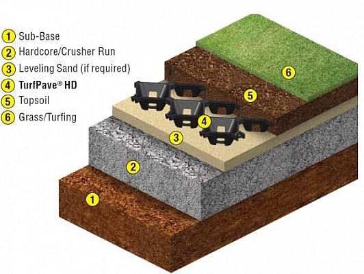 Elmich's TurfPave® HD - the ultimate in grass and gravel